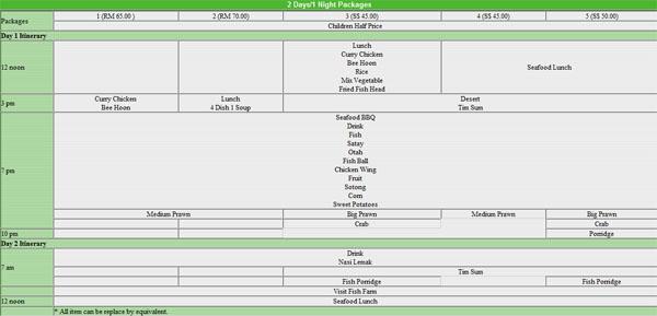 Kukup Food Itinerary