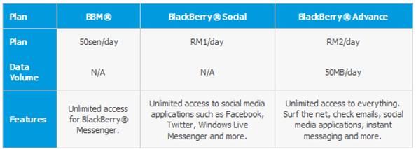 Celcom Blackberry Plan Rate