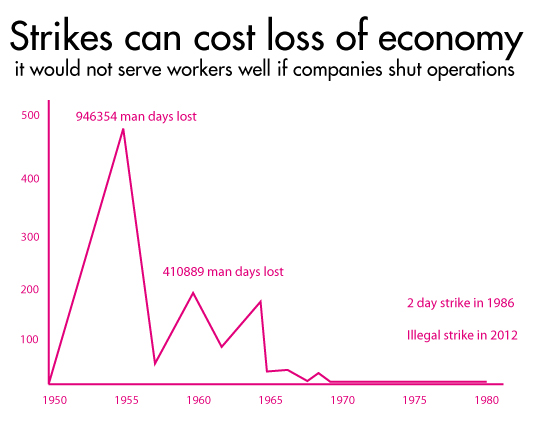 strikes-effect-economy