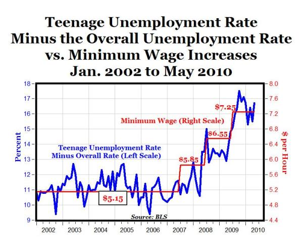 Minimum Wage Teen Unemployment
