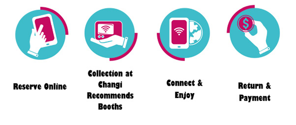 changi-recommends-mobile-wifi-router-rental