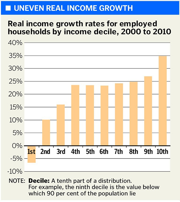 Uneven-Real-Income-Growth