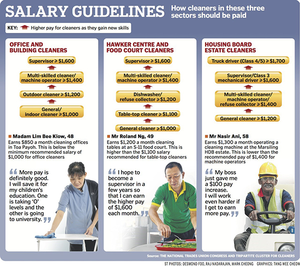 singapore-cleaner-salary-guidelines