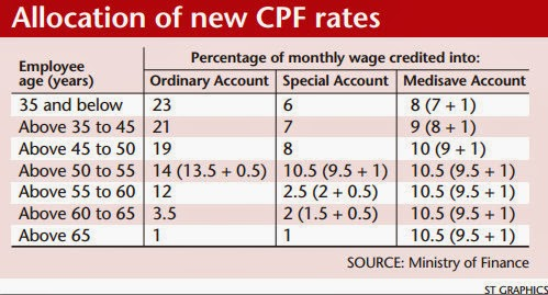 Budget-2014-New-CPF-rates