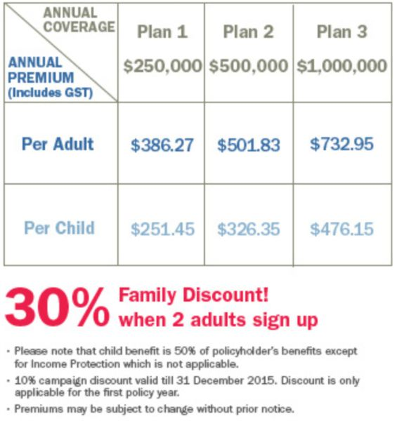 axa smartfamily insurance plan premium table