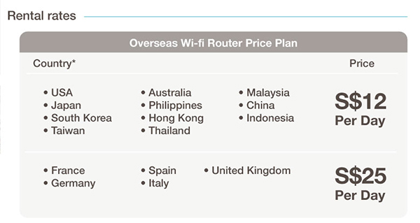 Overseas-Wifi-Changi-Recommends-Cost