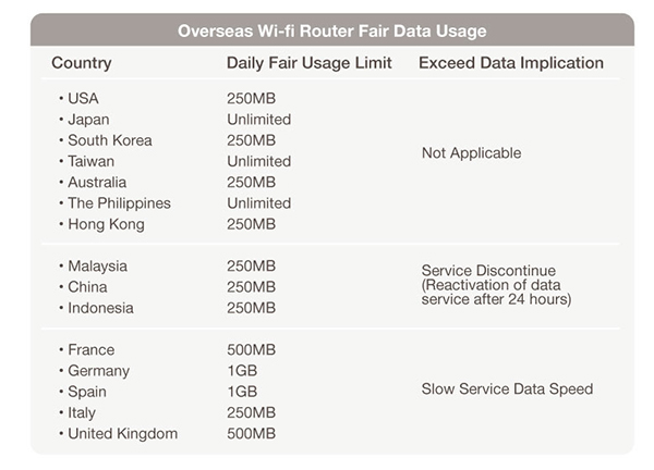 Overseas-Wifi-Data-Cap-Roaming-Changi-Recommends
