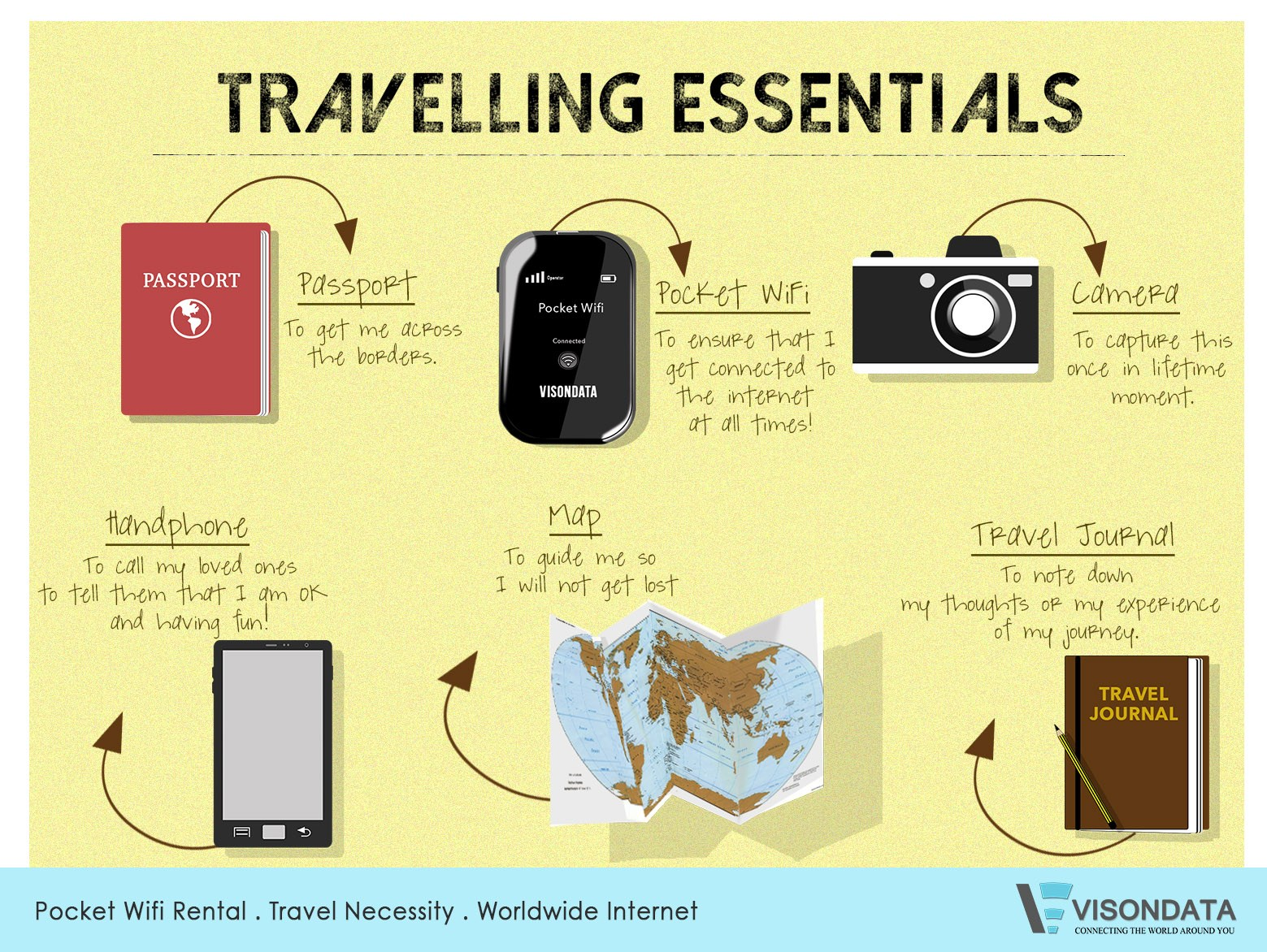visondata travel essentials imm jurong east rental wifi