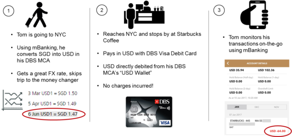 DBS Multi-currency account MCA DBS Visa Card foreign transaction